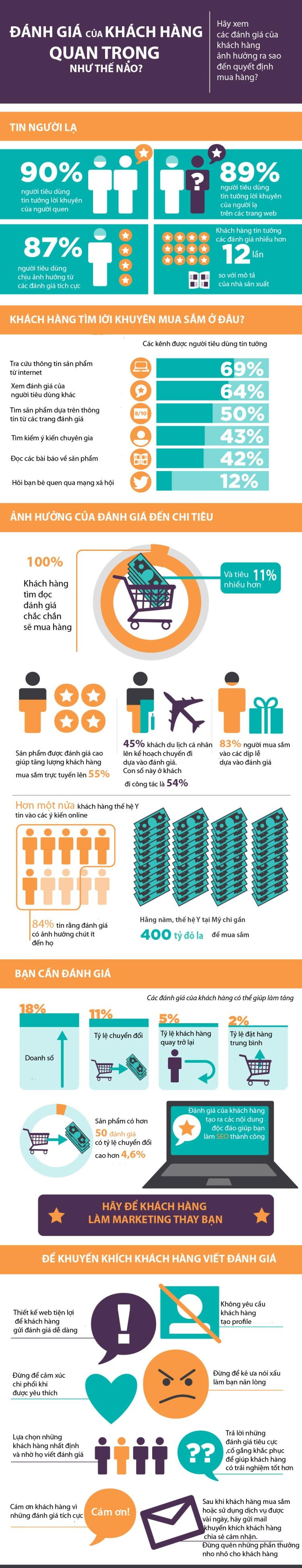 Điều gì ảnh hưởng đến quyết định mua hàng của người tiêu dùng?